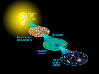 Cosmic History - Inflation, CMB, Galaxies