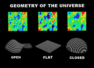 Image 2 (Bottom) from animation of three space geometry scenerios: Open, Flat, and Closed.