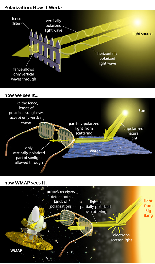 WMAP Goals: Microwave Background Polarization
