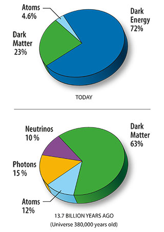Content Of The Universe Wmap 9yr Pie Chart