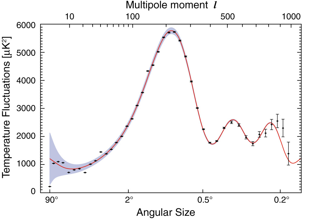 Graph of Angular Spectrum