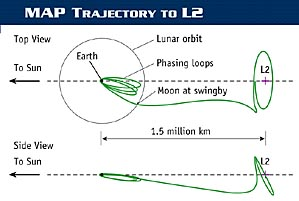 WMAP Trajectory to L2