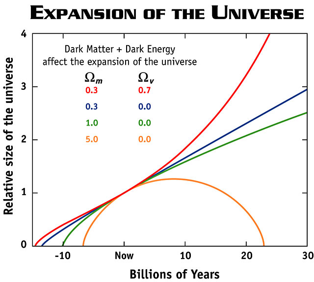 Expansion of the Universe - open, flat, and closed models