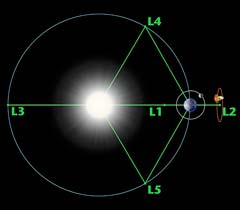 Diagram of the five Lagrange points