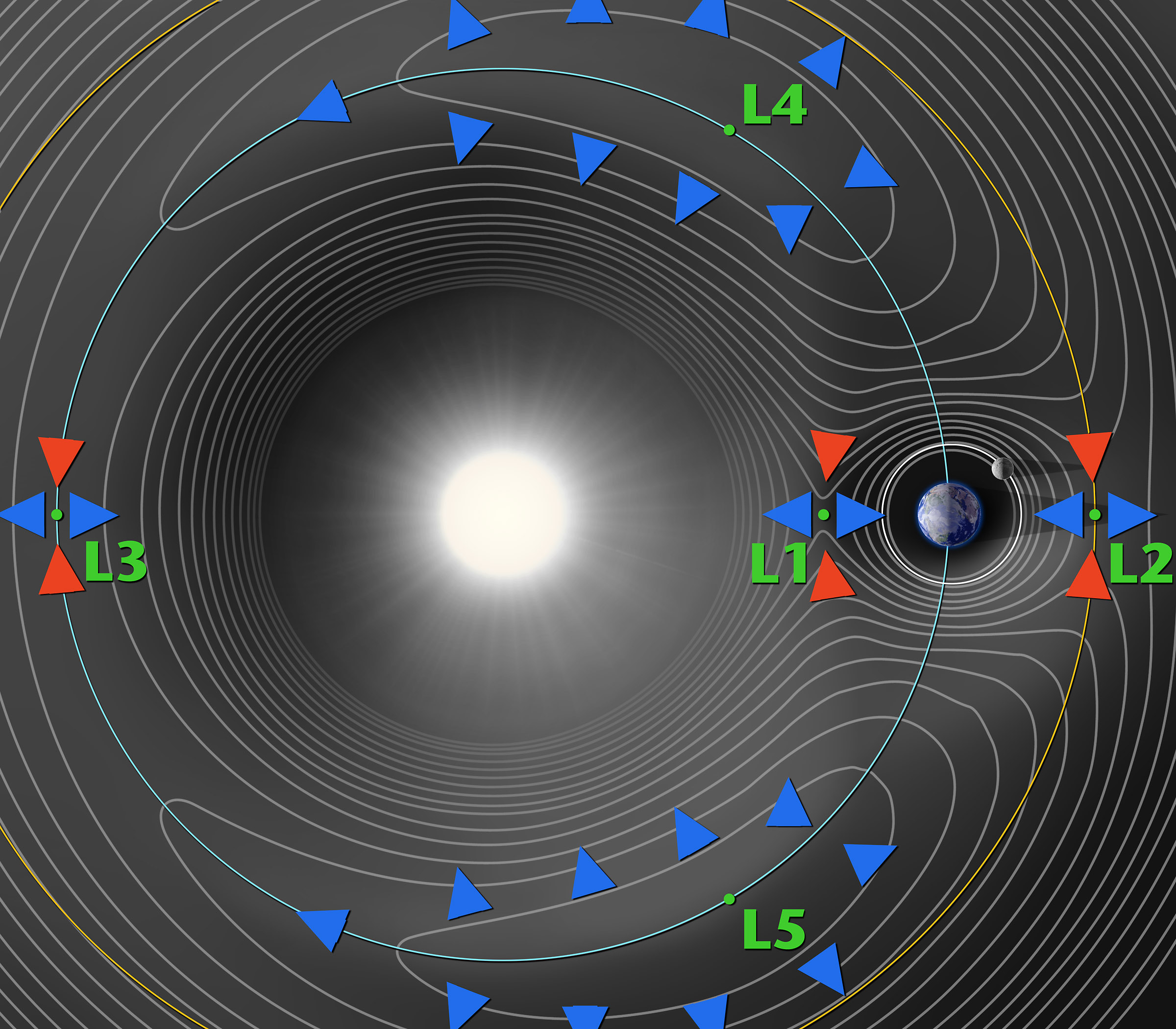 Lagrange Points Gravity Fields Diagram