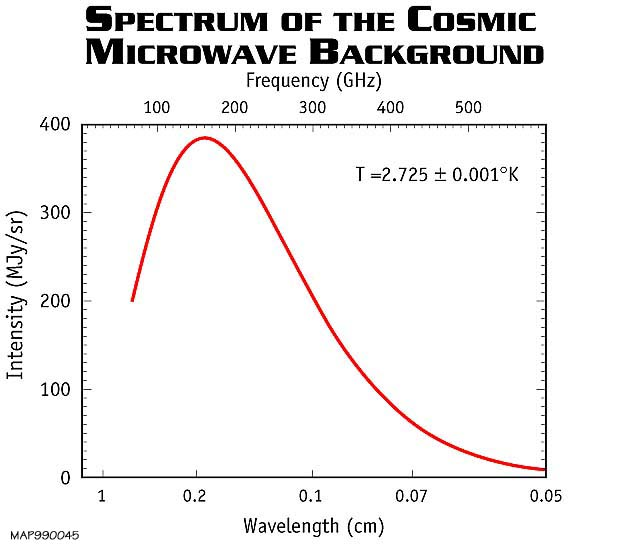 This Figure Shows The Prediction Of Bang Theory For Energy Spectrum Cosmic Microwave Background Radiation Compared To Observed