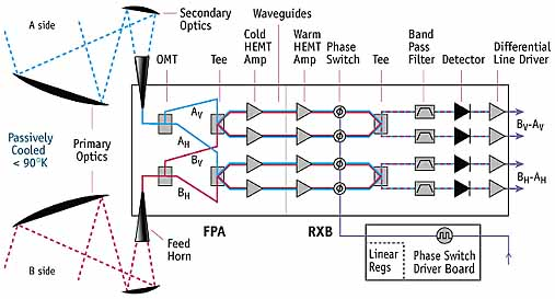 Differencing Assembly Schematic