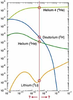 nucleosynthesis of lithium Figure 1: big bang nucleosynthesis of lithium, beryllium and boron vs the  photon over baryon ratio n/h represents the abundance by number of the  different.