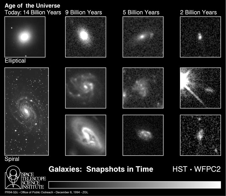 Hubble Deep Field Images- Galaxies: Snapshots in time. Elliptical and spiral galaxies at 2,5,9, and 14 billion years after the Big bang
